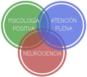 blog-metodologia-revolucion-felicidad
